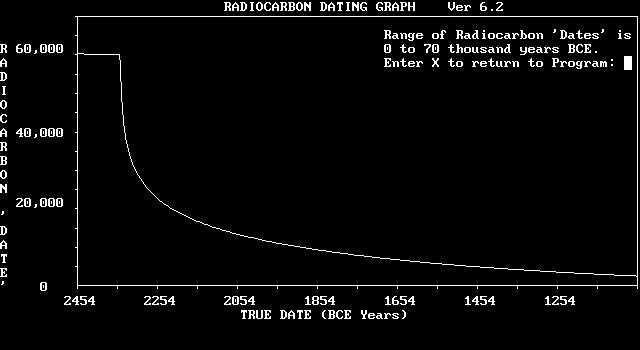 What Is The Age Limit Of Radiocarbon Dating